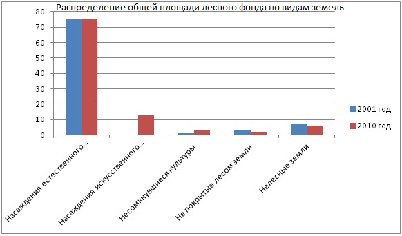 Распределение общей площади лесного фонда по видам земель