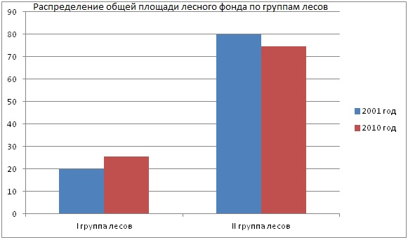 распределение общей площади лесного фонда по группам лесов